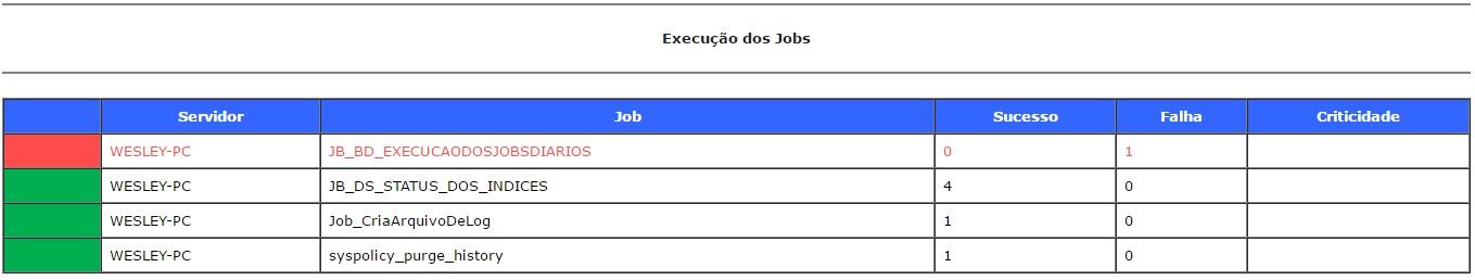 Checklists Jobs SQL Server