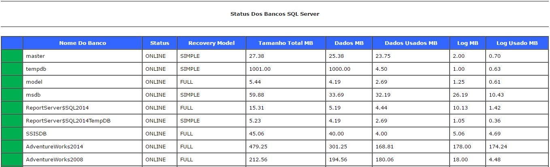 Checklists Status dos bancos SQL Server
